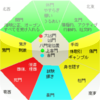 日本の奇門遁甲(立向時盤)